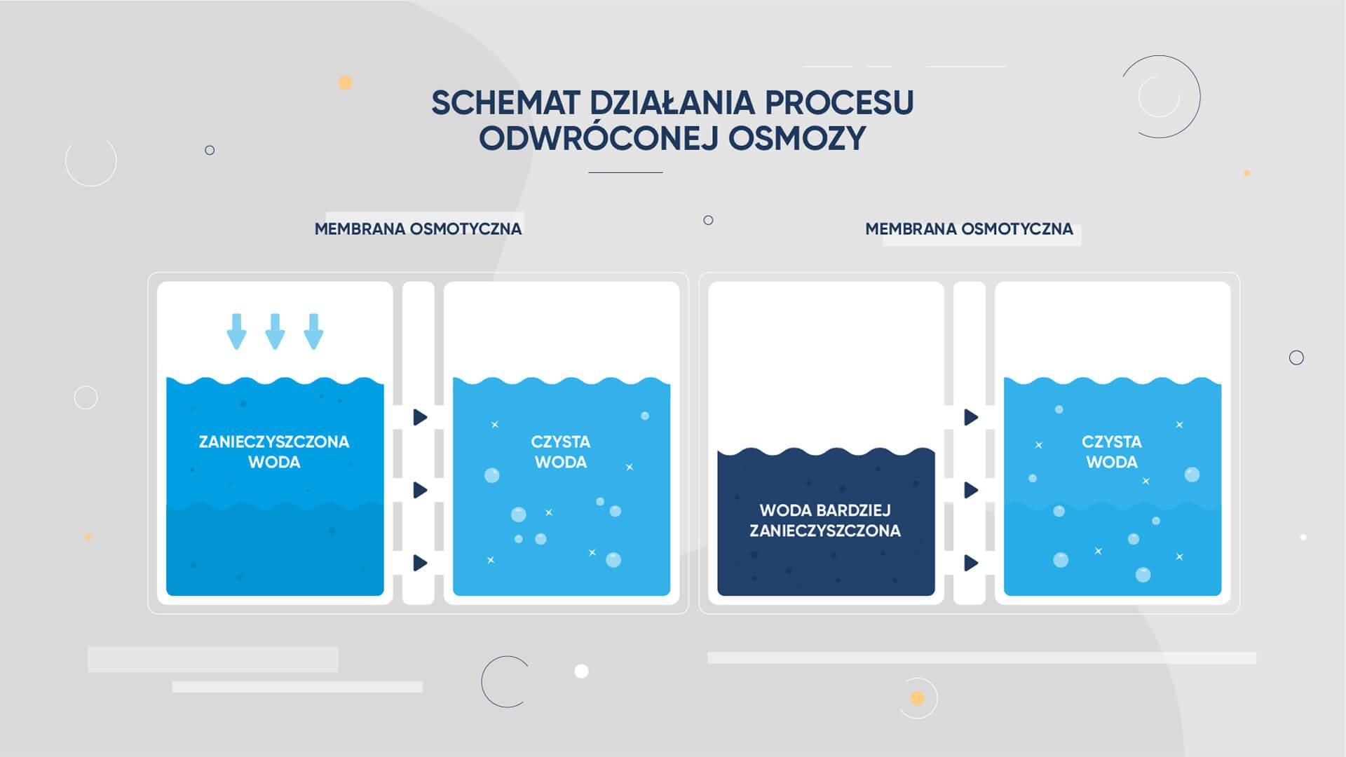 Schemat działania procesu odwróconej osmozy